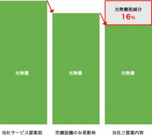 eco-equipment_graph01