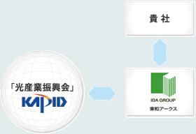 韓国 光産業振興会(KAPID)とは?